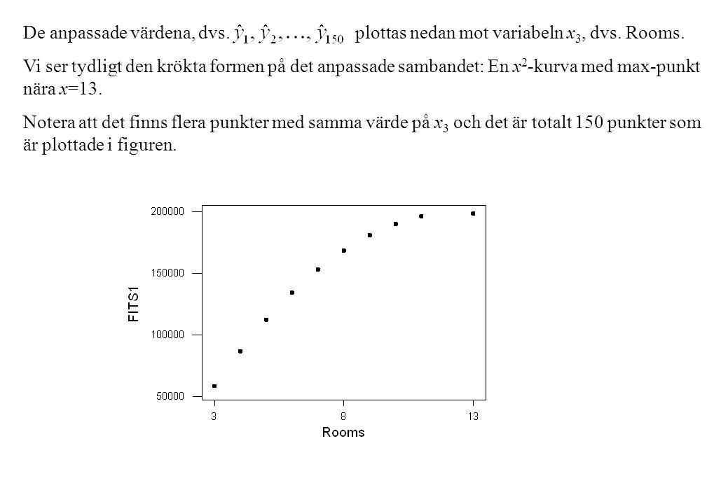 De anpassade värdena, dvs. plottas nedan mot variabeln x 3, dvs. Rooms. Vi ser tydligt den krökta formen på det anpassade sambandet: En x 2 -kurva med