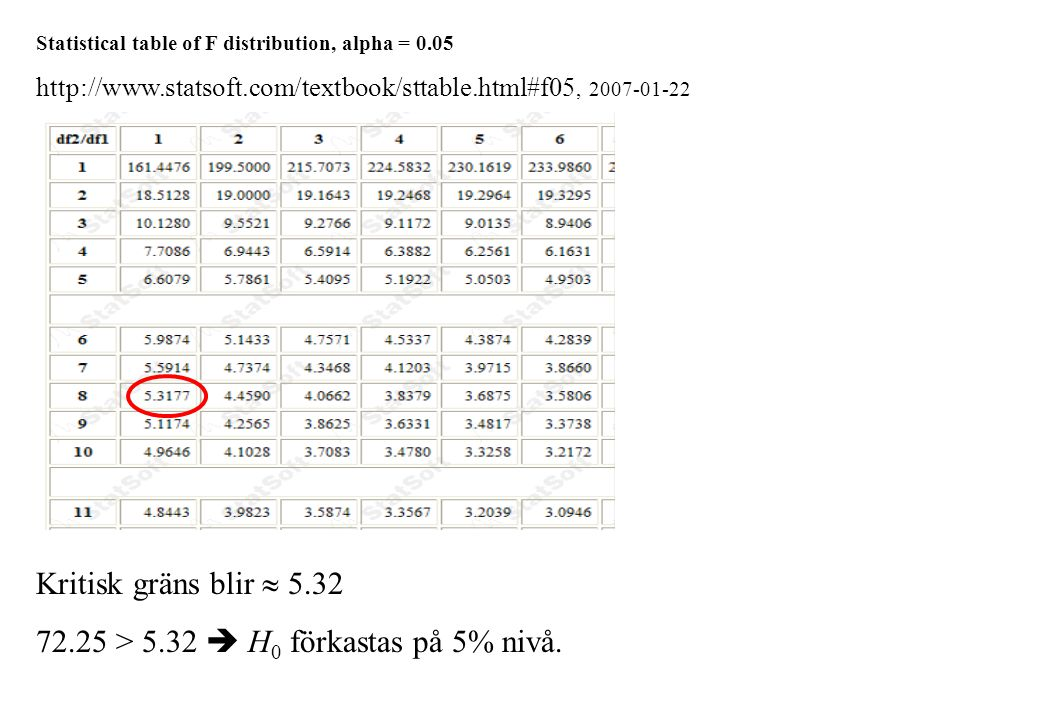 Regression Analysis: Price versus Area, Rooms  Samma utskrift som tidigare  Predicted Values for New Observations New Obs Fit SE Fit 95.0% CI 95.0% PI 1 212396 12307 ( 188076, 236717) ( 148229, 276564) XX X denotes a row with X values away from the center XX denotes a row with very extreme X values Values of Predictors for New Observations New Obs Area Rooms 1 3000 6.00
