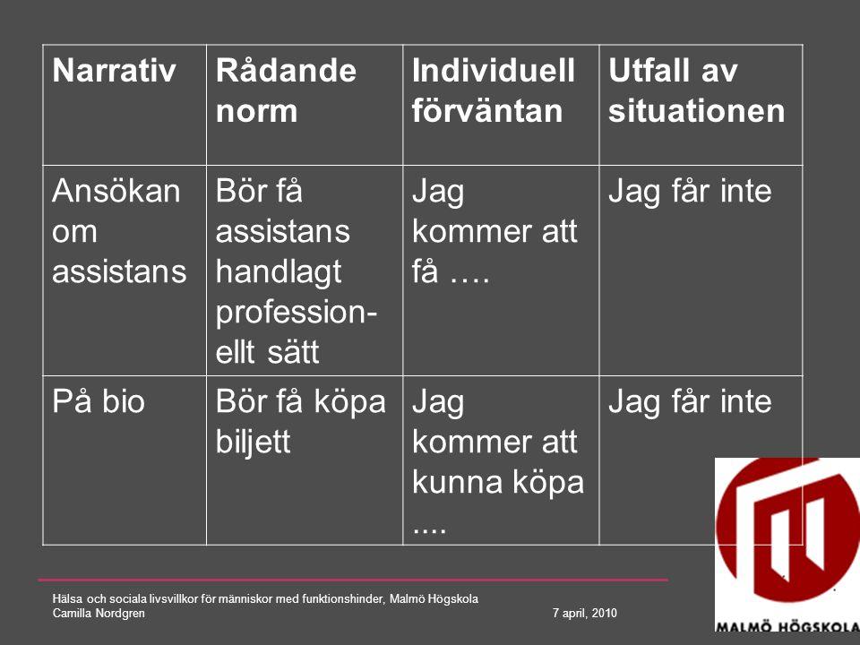 Hälsa och sociala livsvillkor för människor med funktionshinder, Malmö Högskola Camilla Nordgren 7 april, 2010 VARDAGS- SITUATION NORM 1 NORM 2 .