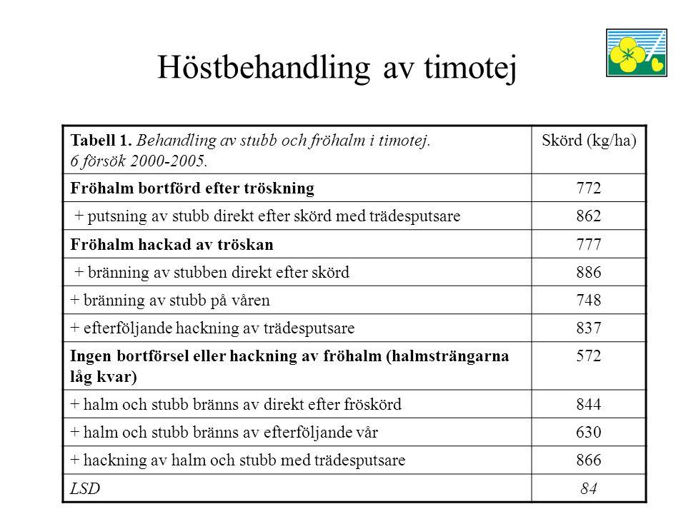 Höstbehandling av timotej Tabell 1. Behandling av stubb och fröhalm i timotej.