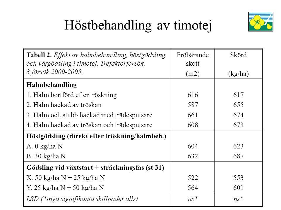 Höstbehandling av timotej Tabell 1 visar tydligt att man i timotej bör göra annat och mer än att bara ta bort fröhalmen.