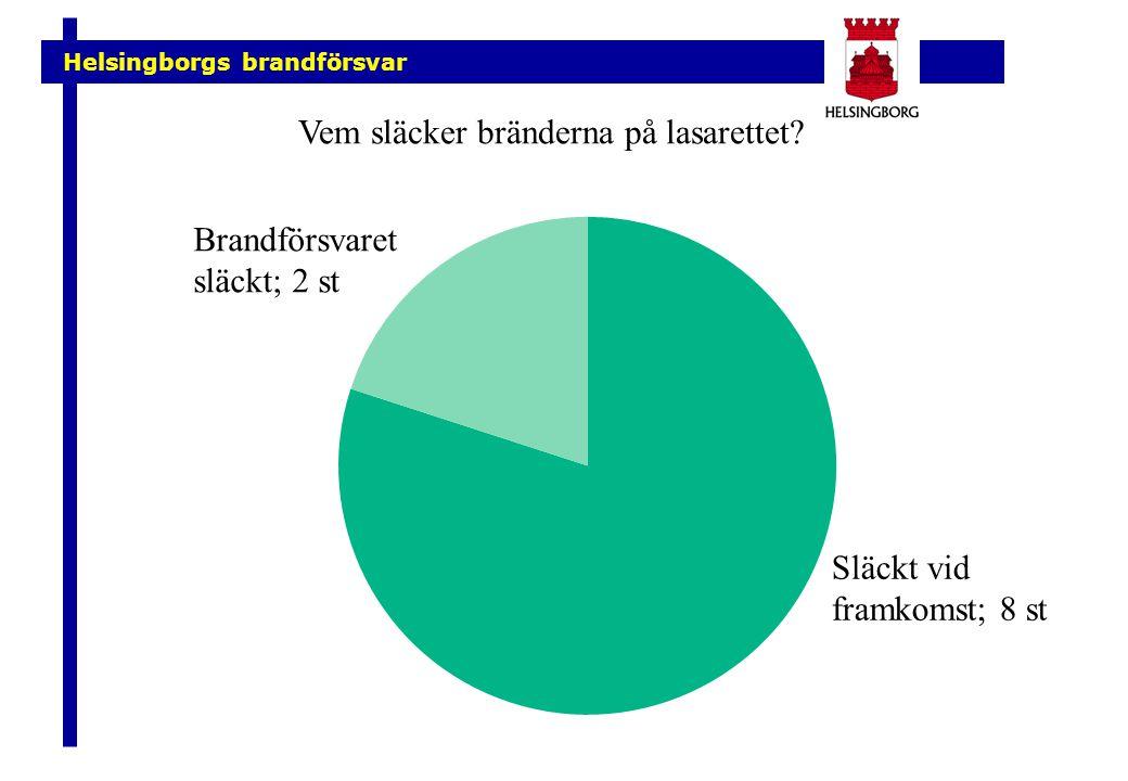 Helsingborgs brandförsvar Brandförsvaret släckt; 2 st Släckt vid framkomst; 8 st Vem släcker bränderna på lasarettet?