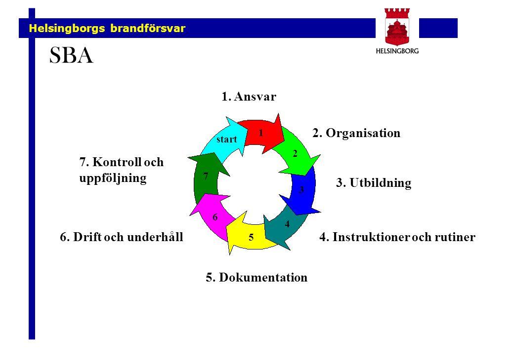 Helsingborgs brandförsvar SBA start 1 2 3 4 5 6 7 1. Ansvar 2. Organisation 4. Instruktioner och rutiner 3. Utbildning 5. Dokumentation 6. Drift och u
