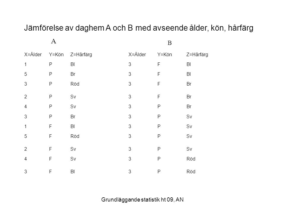 Grundläggande statistik ht 09, AN Jämförelse av daghem A och B med avseende ålder, kön, hårfärg X=ÅlderY=KönZ=HårfärgX=ÅlderY=KönZ=Hårfärg 1PBl3F 5PBr