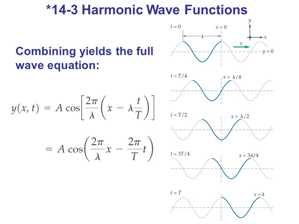 *14-3 Harmonic Wave Functions Combining yields the full wave equation: