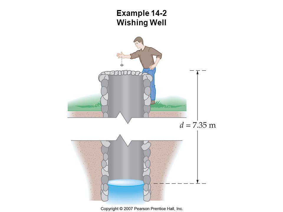 Example 14-2 Wishing Well