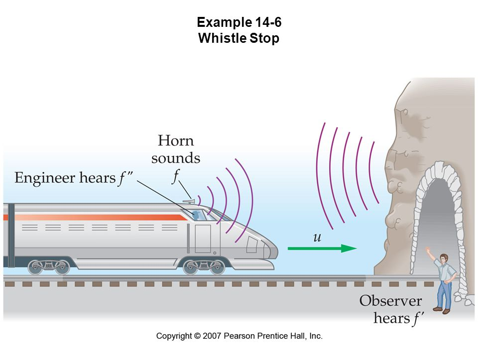 Example 14-6 Whistle Stop