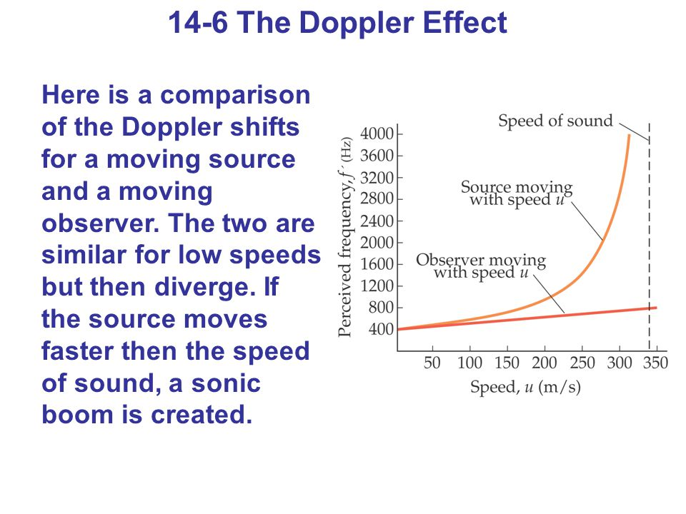 14-6 The Doppler Effect Here is a comparison of the Doppler shifts for a moving source and a moving observer.