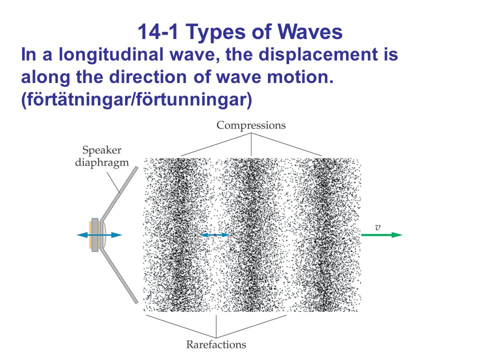 14-1 Types of Waves In a longitudinal wave, the displacement is along the direction of wave motion. (förtätningar/förtunningar)