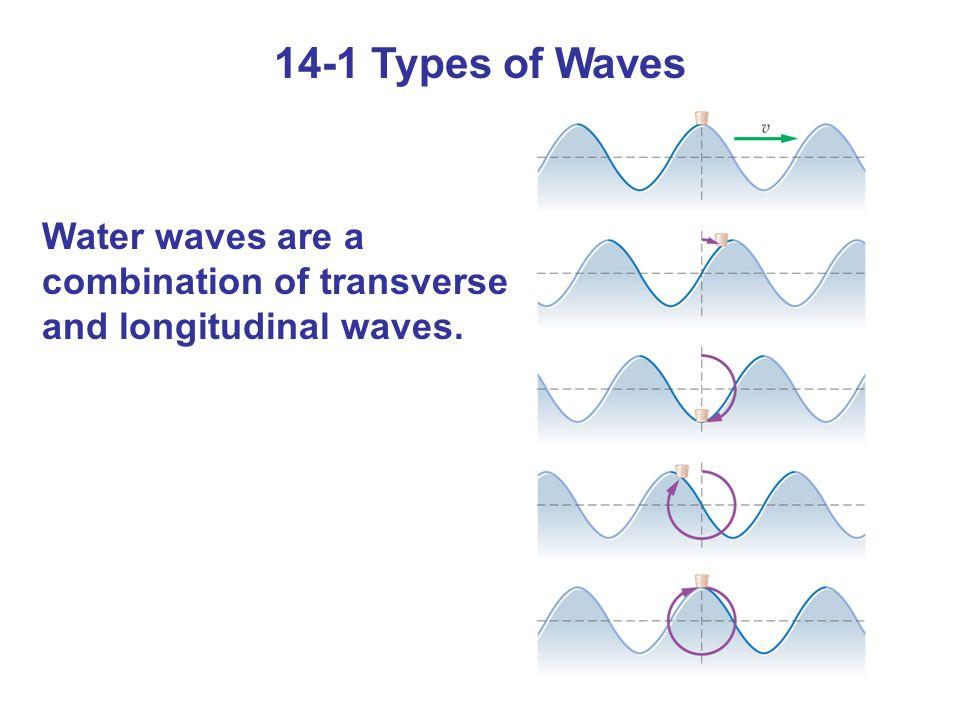 14-6 The Doppler Effect We find: