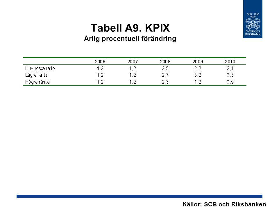 Tabell A9. KPIX Årlig procentuell förändring Källor: SCB och Riksbanken