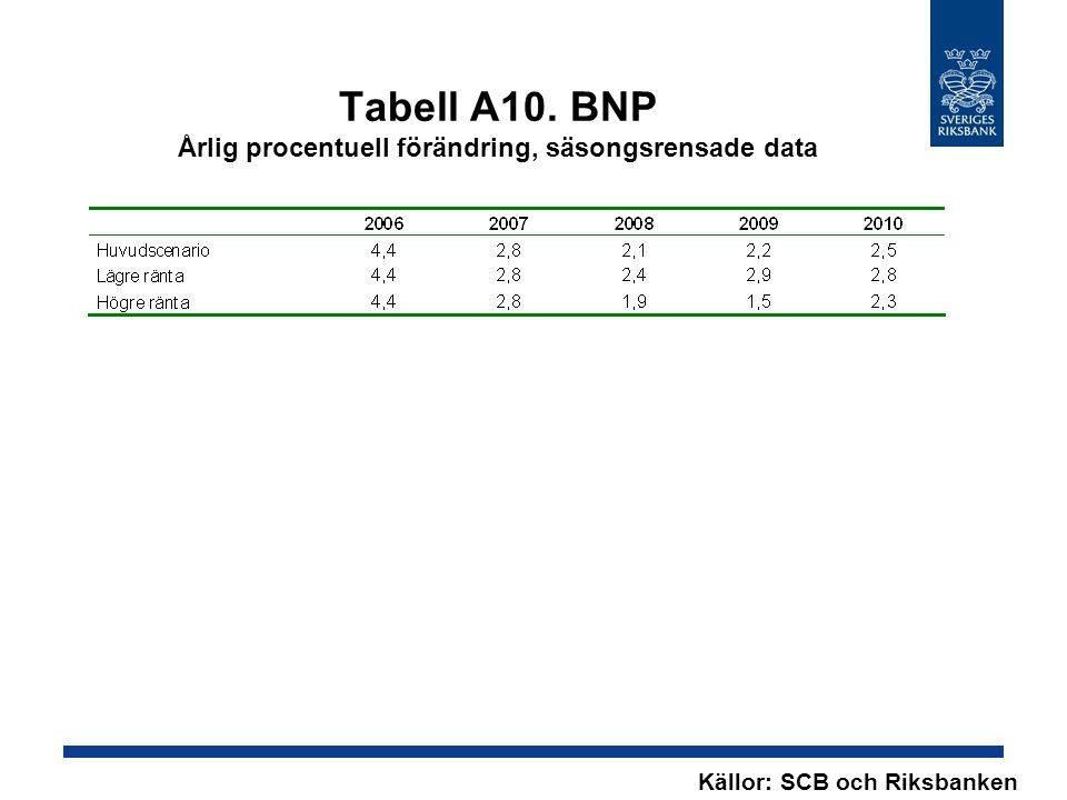 Tabell A10. BNP Årlig procentuell förändring, säsongsrensade data Källor: SCB och Riksbanken