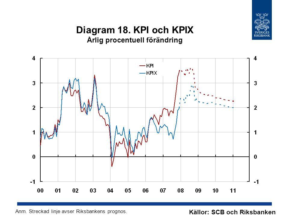 Diagram 18. KPI och KPIX Årlig procentuell förändring Källor: SCB och Riksbanken Anm.