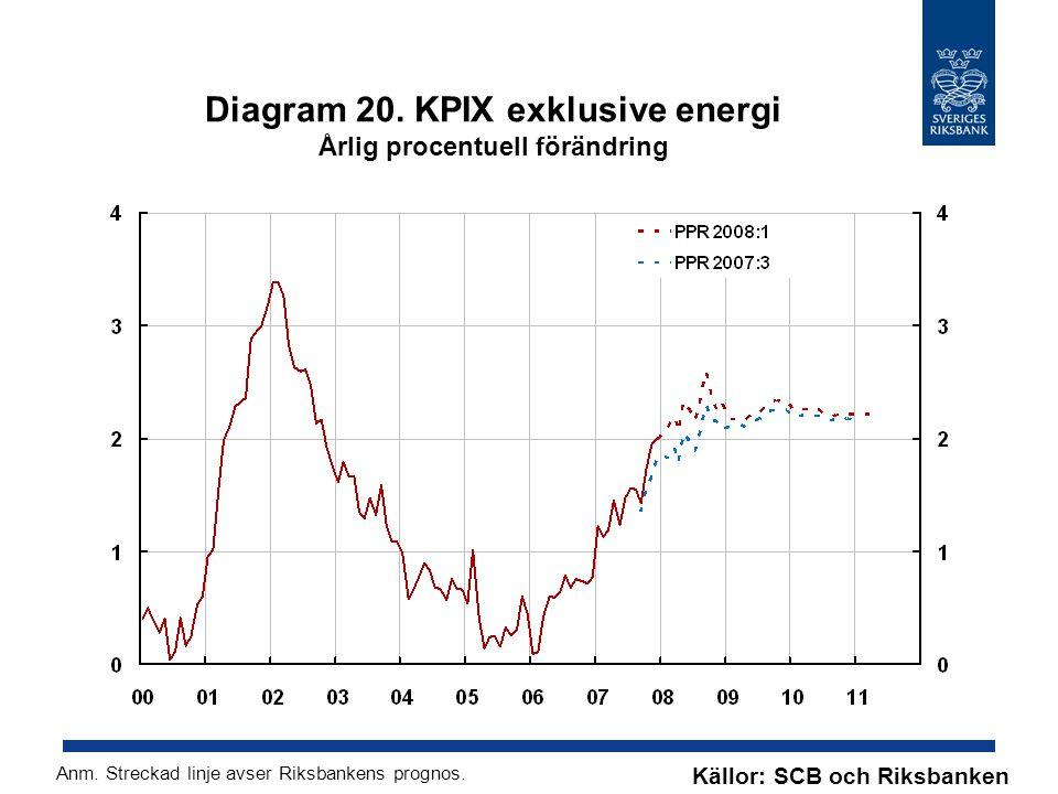 Diagram 20. KPIX exklusive energi Årlig procentuell förändring Källor: SCB och Riksbanken Anm.