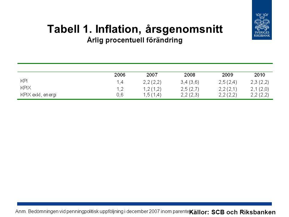 Tabell 1. Inflation, årsgenomsnitt Årlig procentuell förändring Källor: SCB och Riksbanken Anm.