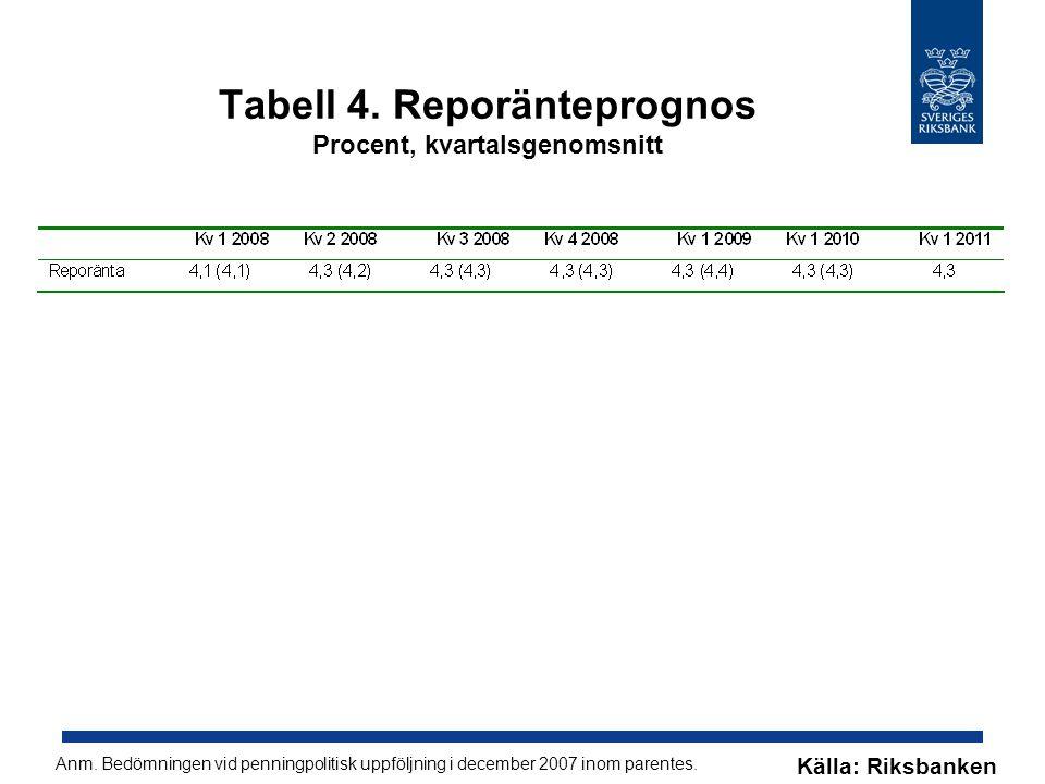 Tabell 4. Reporänteprognos Procent, kvartalsgenomsnitt Anm.