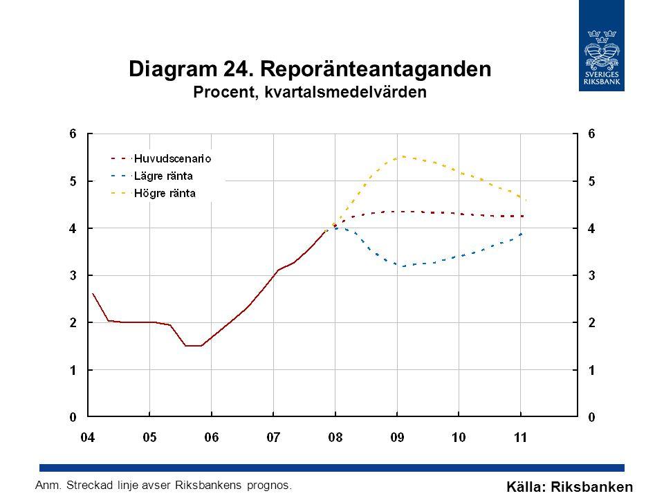 Diagram 24. Reporänteantaganden Procent, kvartalsmedelvärden Källa: Riksbanken Anm.
