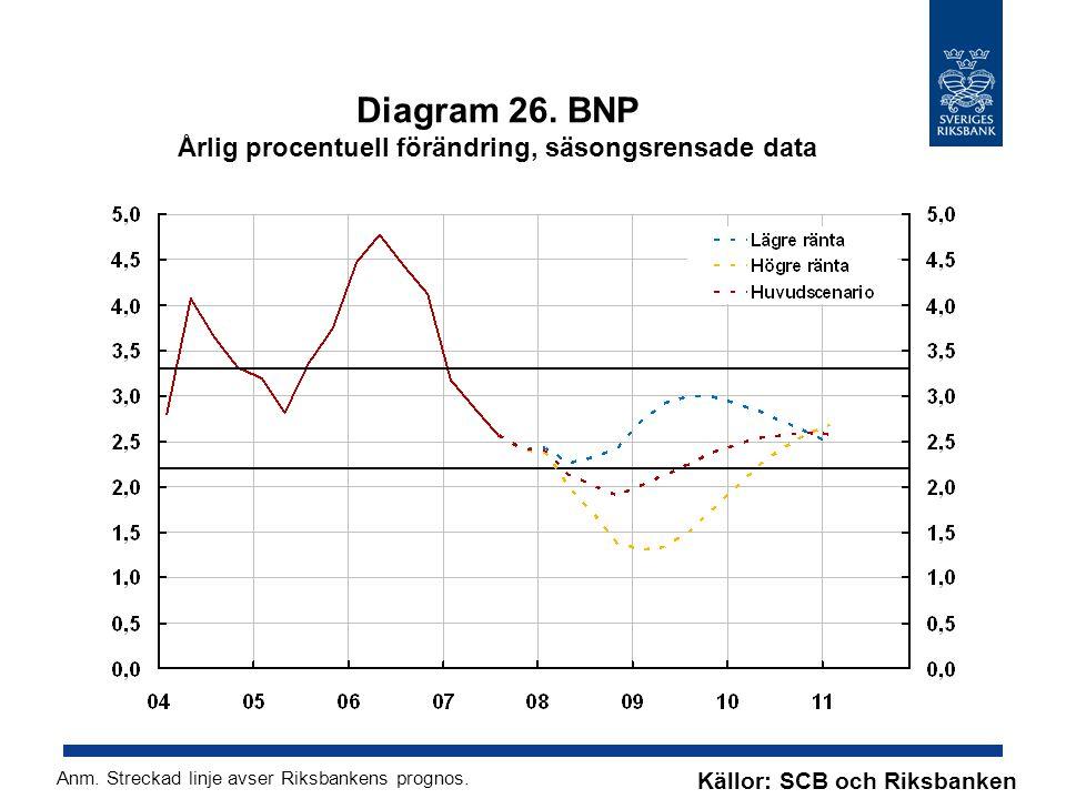 Diagram 26. BNP Årlig procentuell förändring, säsongsrensade data Källor: SCB och Riksbanken Anm.