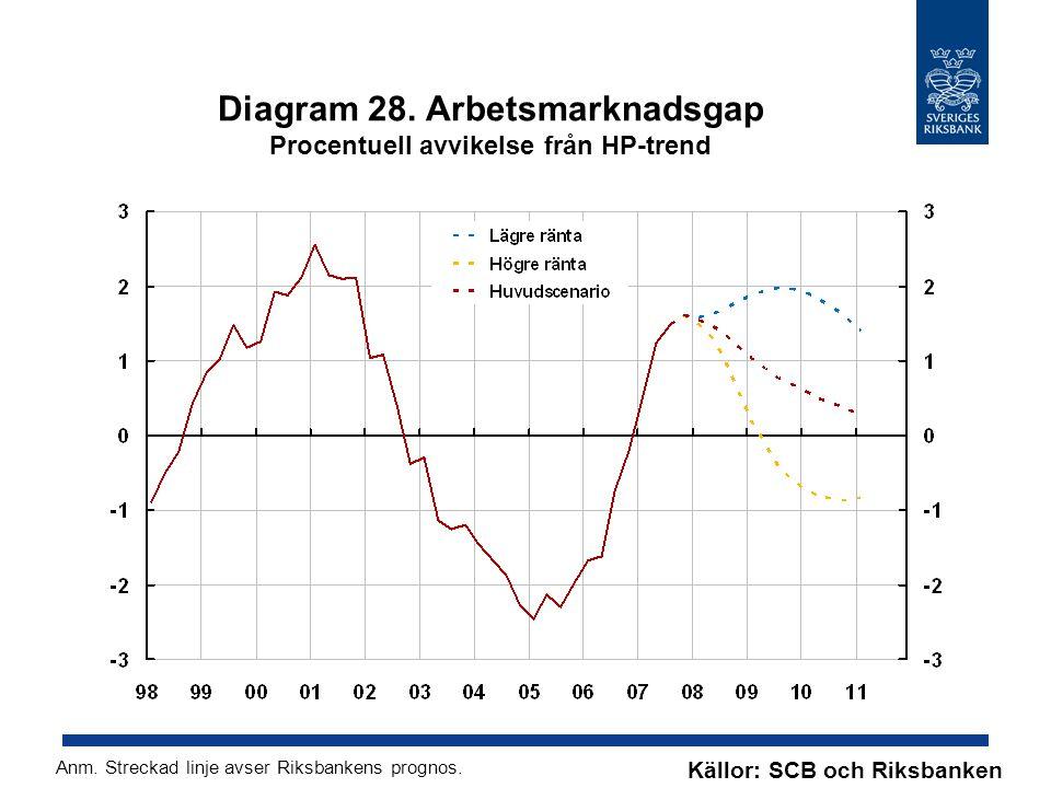 Diagram 28. Arbetsmarknadsgap Procentuell avvikelse från HP-trend Källor: SCB och Riksbanken Anm.