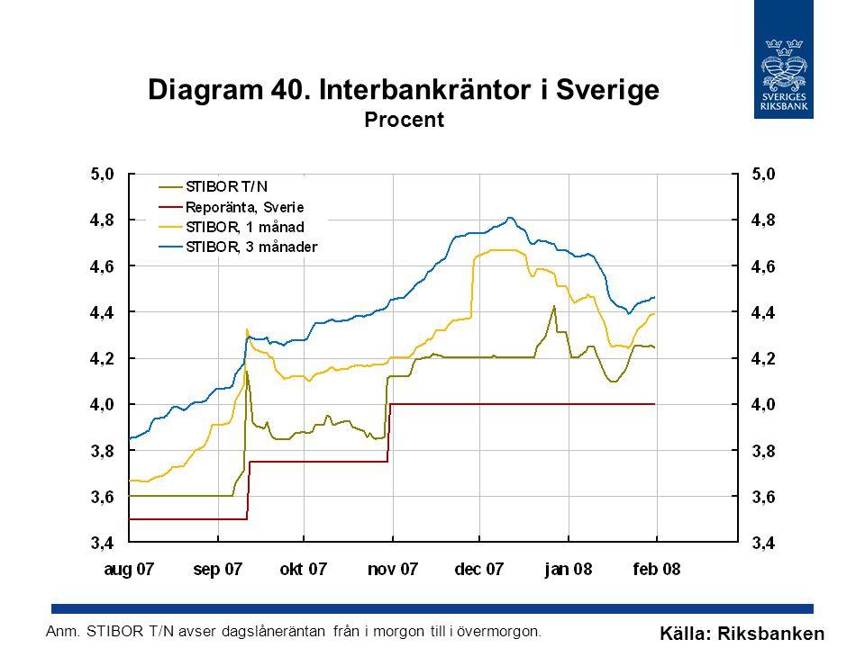 Diagram 40. Interbankräntor i Sverige Procent Källa: Riksbanken Anm.
