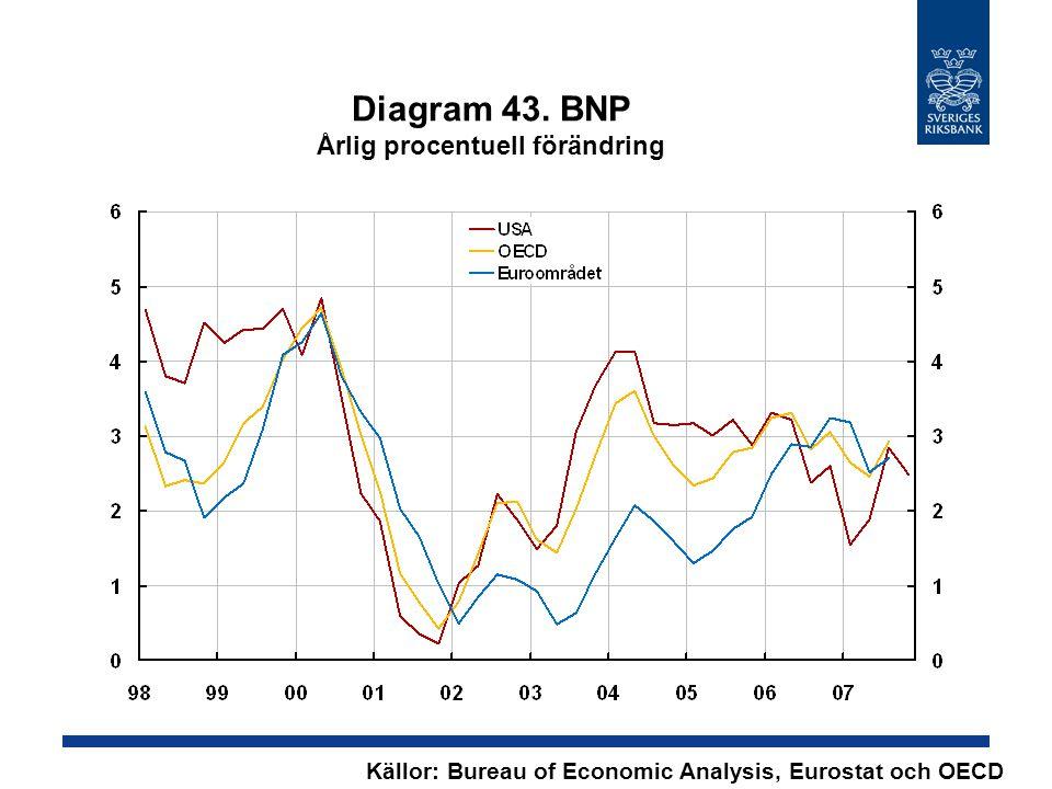 Diagram 43. BNP Årlig procentuell förändring Källor: Bureau of Economic Analysis, Eurostat och OECD