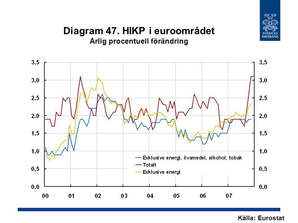 Diagram 47. HIKP i euroområdet Årlig procentuell förändring Källa: Eurostat