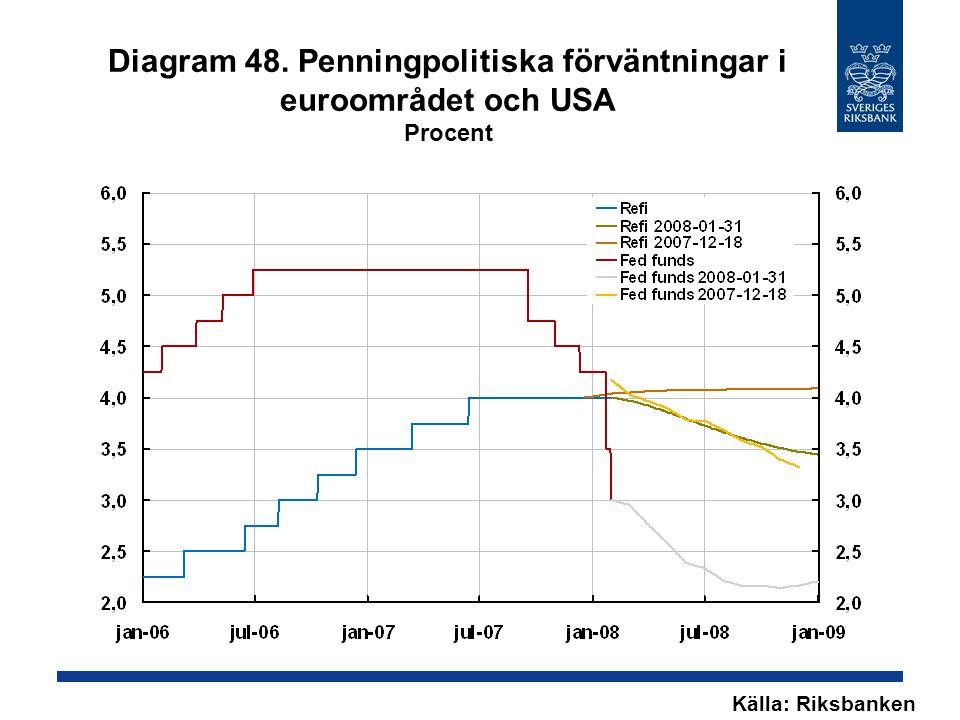 Diagram 48. Penningpolitiska förväntningar i euroområdet och USA Procent Källa: Riksbanken