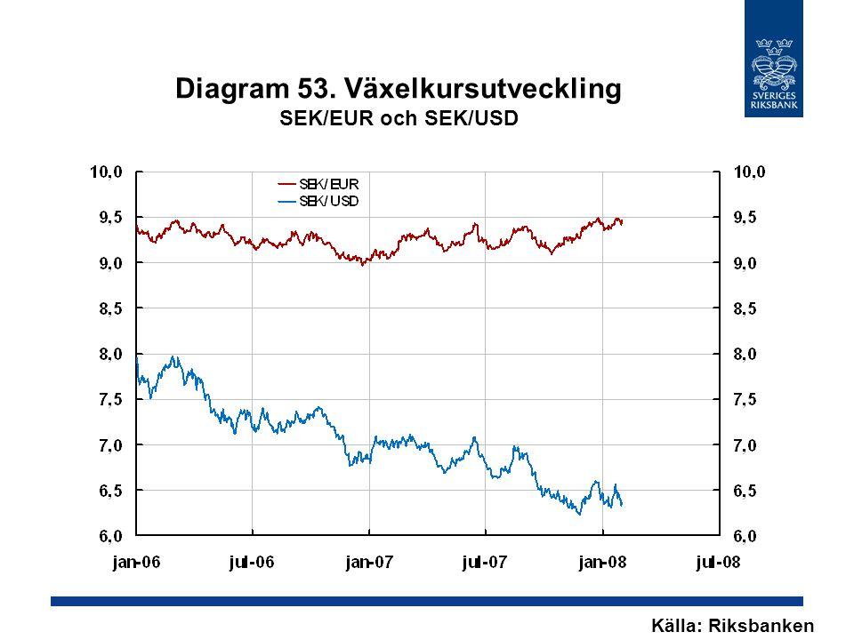 Diagram 53. Växelkursutveckling SEK/EUR och SEK/USD Källa: Riksbanken