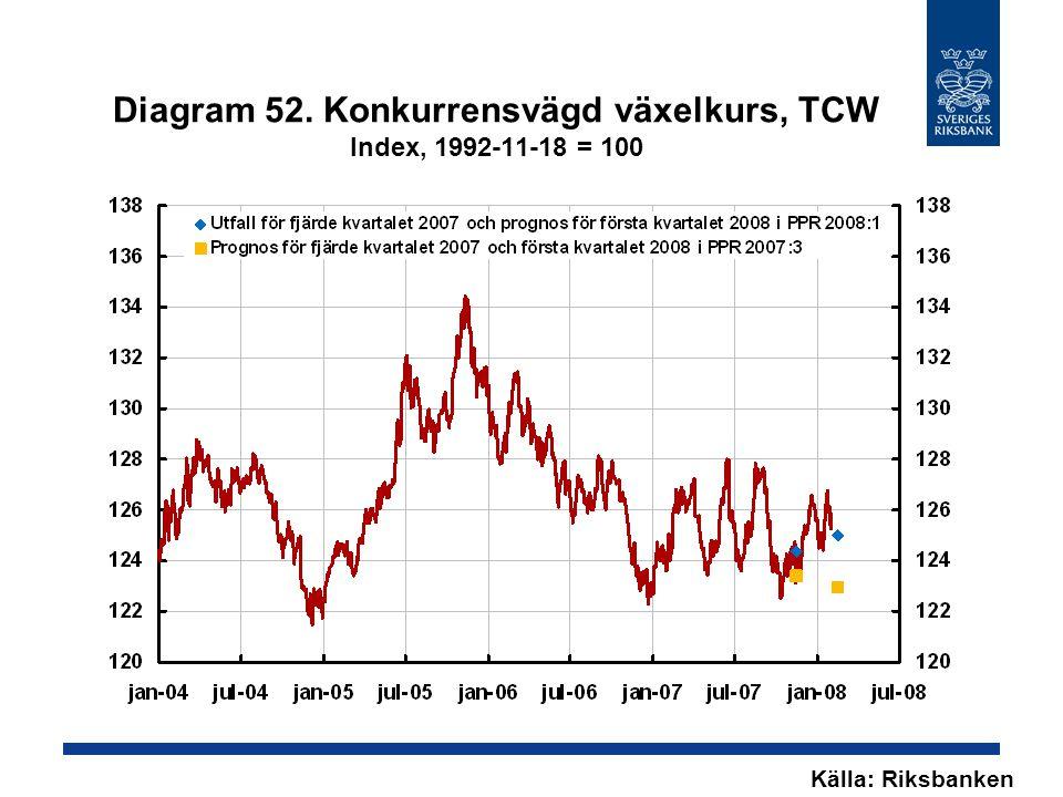 Diagram 52. Konkurrensvägd växelkurs, TCW Index, 1992-11-18 = 100 Källa: Riksbanken