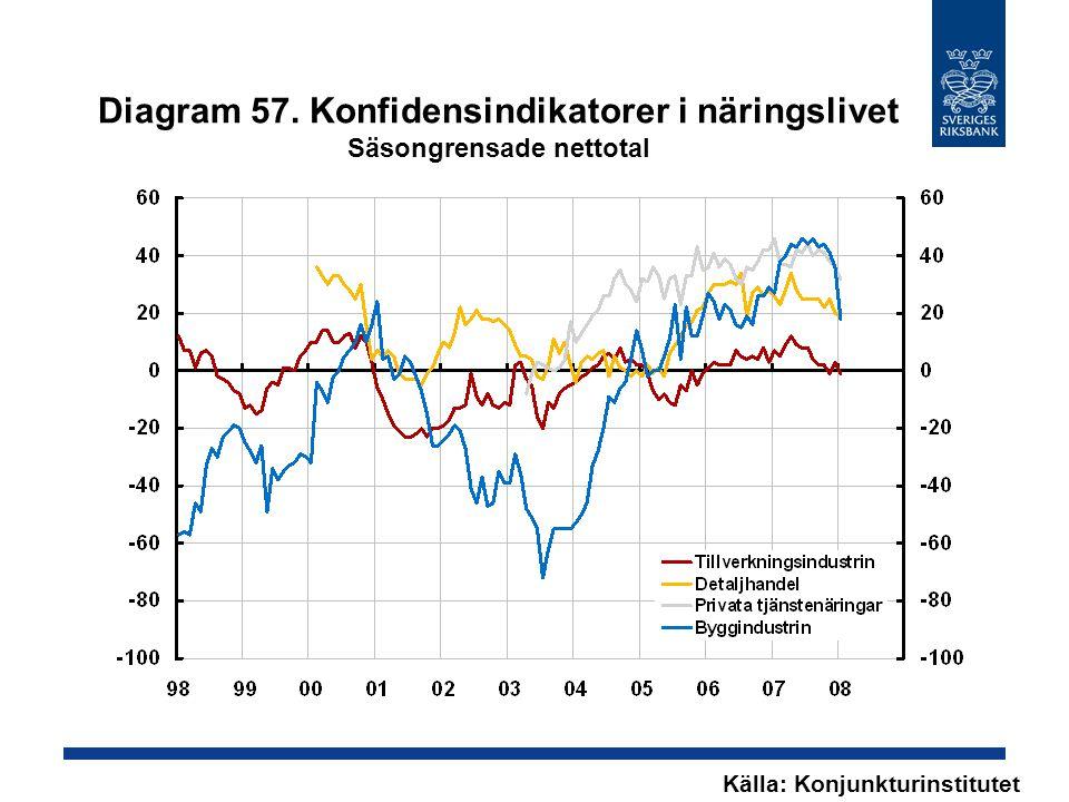 Diagram 57. Konfidensindikatorer i näringslivet Säsongrensade nettotal Källa: Konjunkturinstitutet