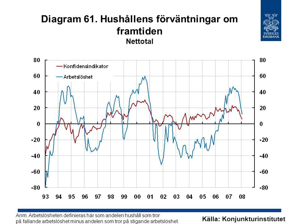 Diagram 61. Hushållens förväntningar om framtiden Nettotal Källa: Konjunkturinstitutet Anm.