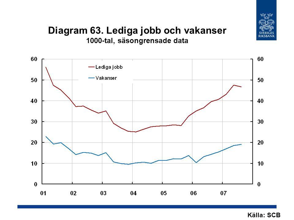 Diagram 63. Lediga jobb och vakanser 1000-tal, säsongrensade data Källa: SCB