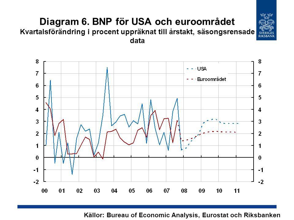 Diagram 53. Börsutveckling Index, 1999-01-01 = 100 Källa: Reuters EcoWin