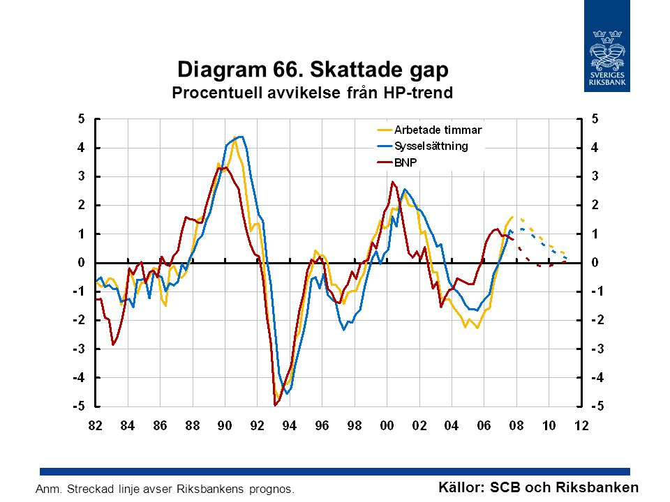 Diagram 66. Skattade gap Procentuell avvikelse från HP-trend Källor: SCB och Riksbanken Anm.