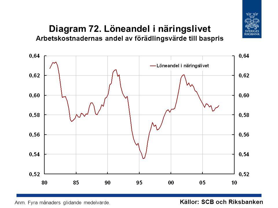 Diagram 72. Löneandel i näringslivet Arbetskostnadernas andel av förädlingsvärde till baspris Anm.