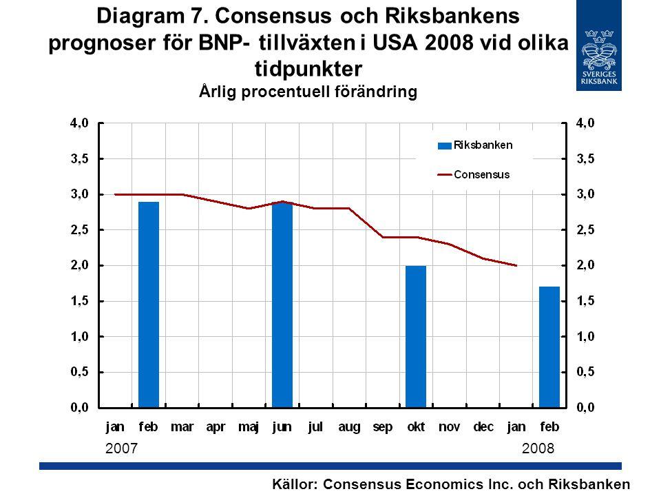 Diagram 54. Penningmängd Årlig procentuell förändring Källor: SCB och Riksbanken