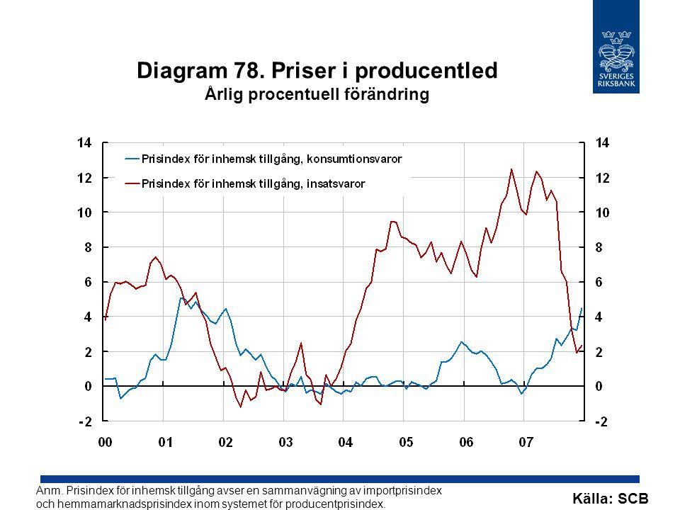 Diagram 78. Priser i producentled Årlig procentuell förändring Källa: SCB Anm.