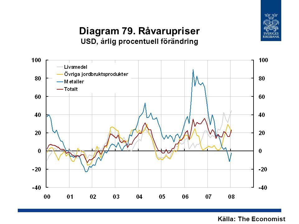 Diagram 79. Råvarupriser USD, årlig procentuell förändring Källa: The Economist