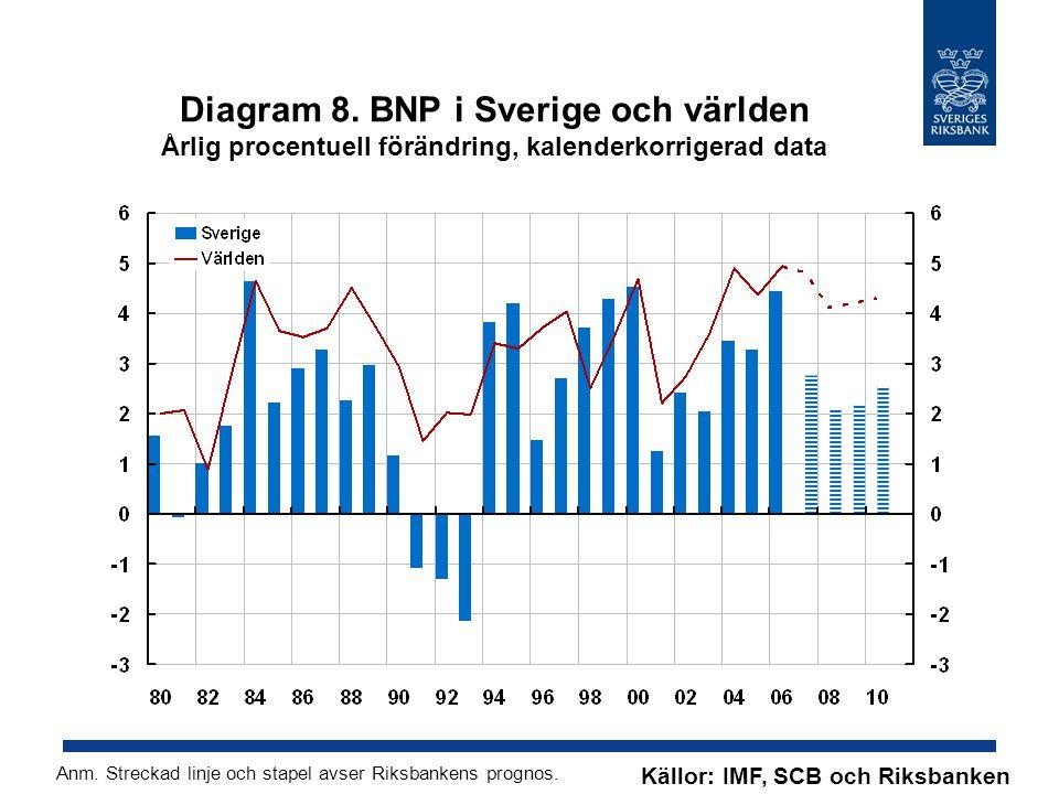 Diagram 19. Oljepris, Brentolja USD per fat Källor: Intercontinental Exchange och Riksbanken