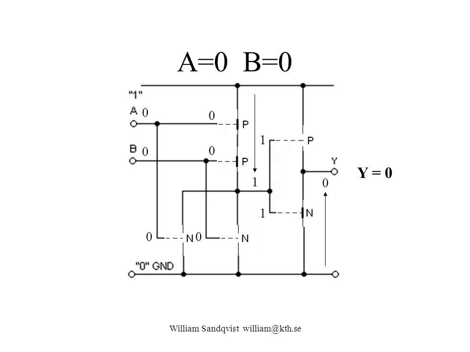 A=0 B=0 William Sandqvist william@kth.se 0 0 0 0 00 1 1 1 0 Y = 0