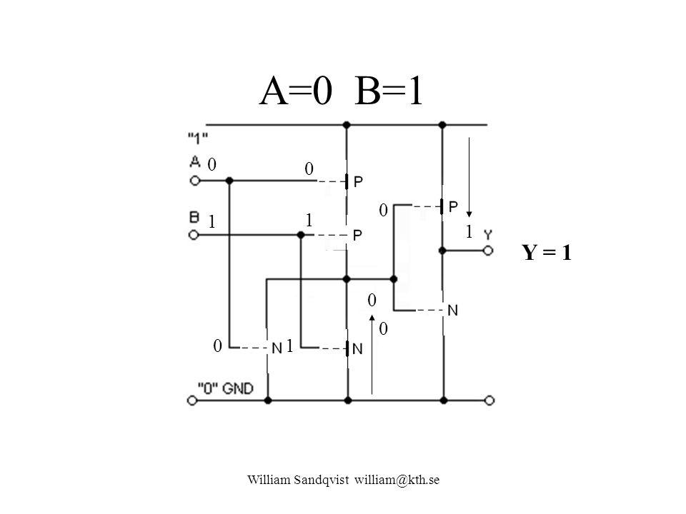 A=0 B=1 William Sandqvist william@kth.se 0 1 1 0 01 1 0 Y = 1 0 0
