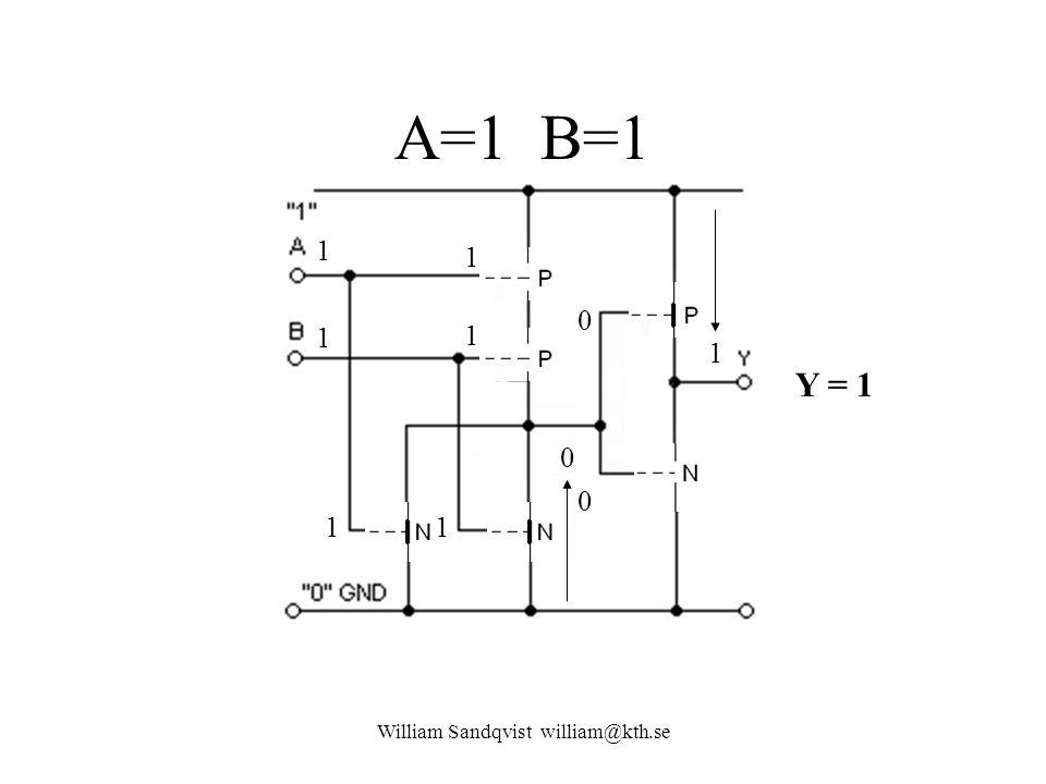 A=1 B=1 William Sandqvist william@kth.se 1 1 1 1 11 1 0 Y = 1 0 0
