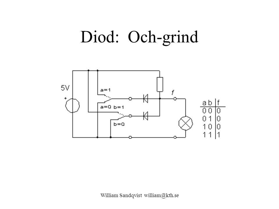 William Sandqvist william@kth.se MOS-transistor Transistorn består av två N-dopade områden, d och s, med ett mellan- liggande P-område.