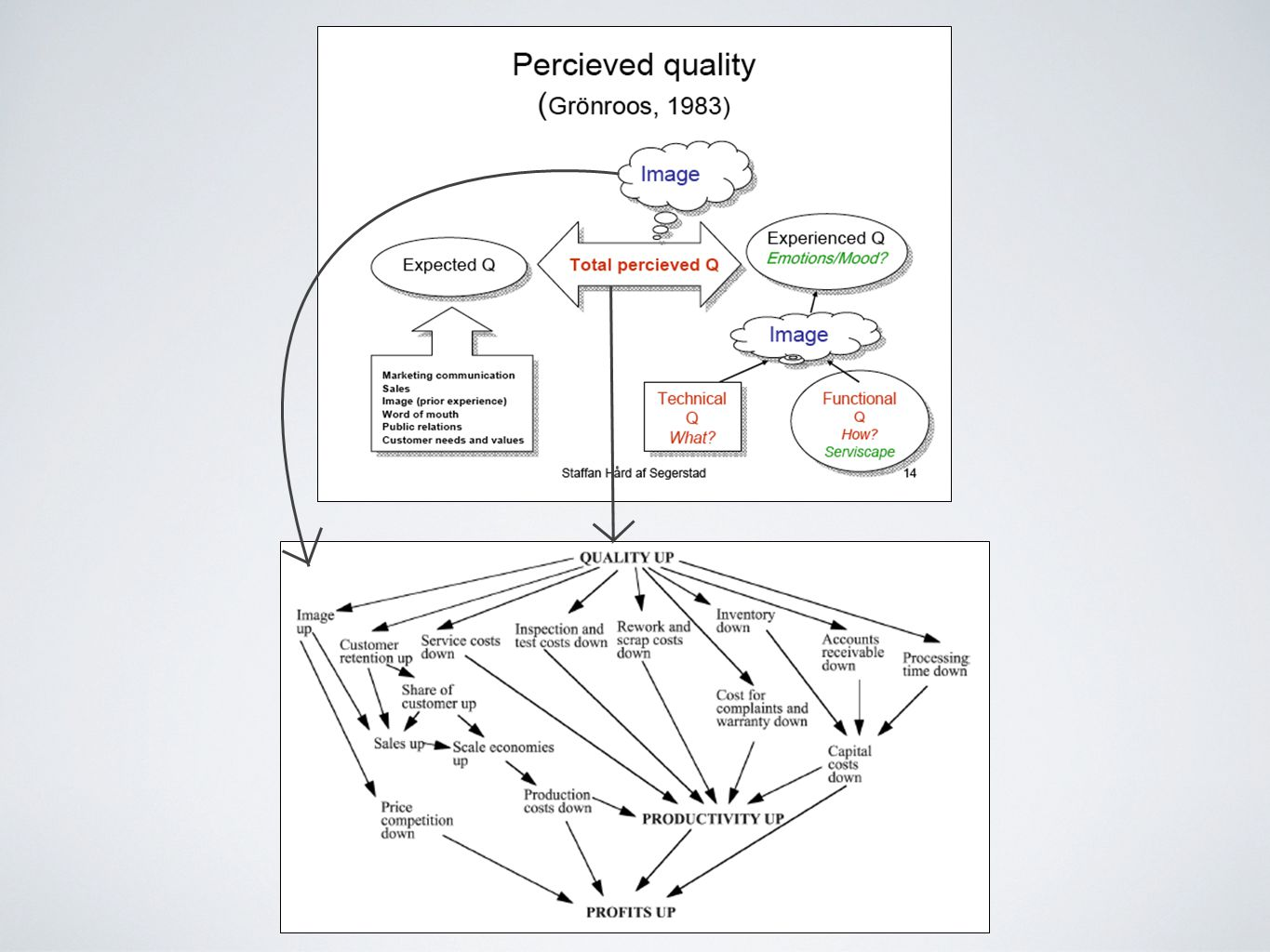 A manufacturer who adheres to Porter's (1985) value chain, which is a supplier value chain stopping when the customer enters, will put too much psychic distance between itself and the customer [I] recommend that we switch from linear thinking to non-linear and network thinking Värdekedjan