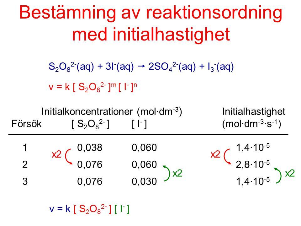 Bestämning av reaktionsordning med initialhastighet S 2 O 8 2- (aq) + 3I - (aq)  2SO 4 2- (aq) + I 3 - (aq) v = k [ S 2 O 8 2- ] m [ I - ] n Initialk