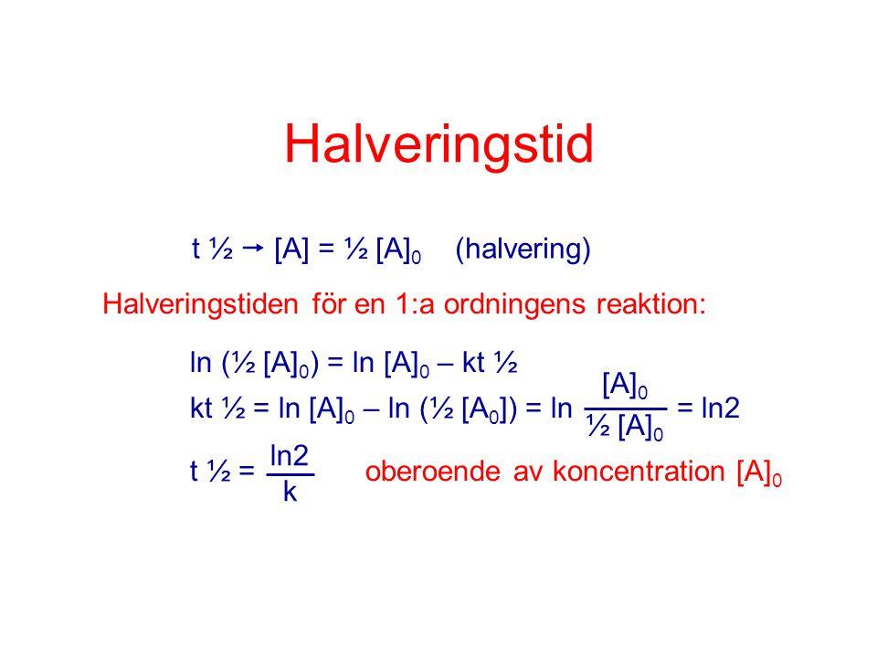 Halveringstid t ½  [A] = ½ [A] 0 (halvering) Halveringstiden för en 1:a ordningens reaktion: ln (½ [A] 0 ) = ln [A] 0 – kt ½ kt ½ = ln [A] 0 – ln (½