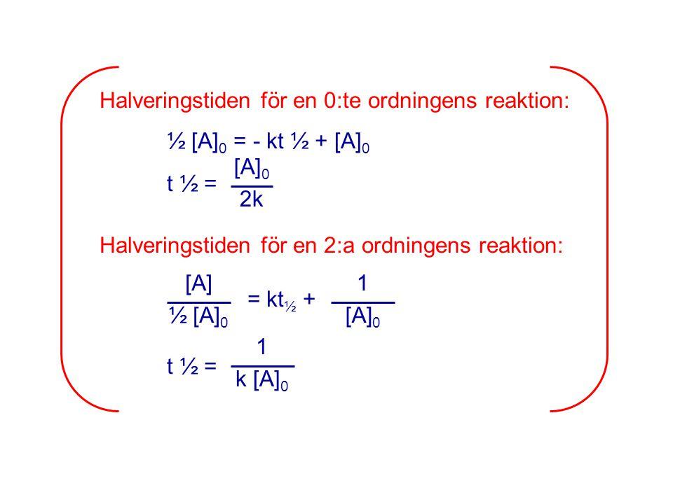 Halveringstiden för en 0:te ordningens reaktion: ½ [A] 0 = - kt ½ + [A] 0 t ½ = Halveringstiden för en 2:a ordningens reaktion: = kt ½ + t ½ = [A] 0 2