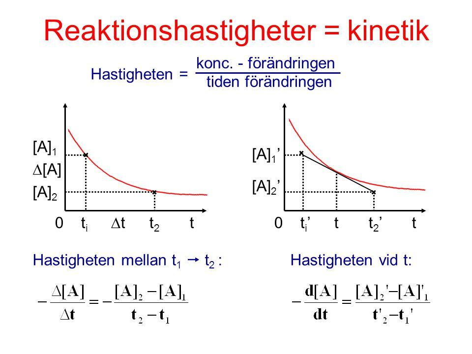 Reaktionshastigheter = kinetik 0 t i ' tt 2 ' t 0 t i  tt 2 t Hastigheten = konc. - förändringen tiden förändringen [A] 1  [A] [A] 2 [A] 1 ' [A] 2 '