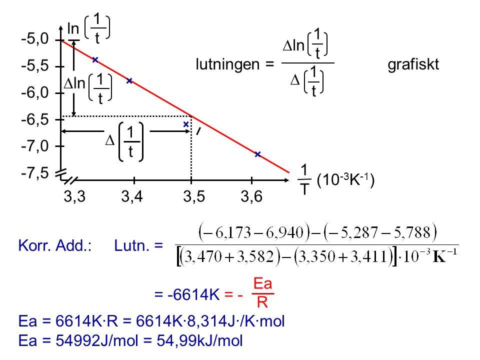 Korr. Add.:Lutn. = 3,3 3,4 3,5 3,6 -5,0 -5,5 -6,0 -6,5 -7,0 -7,5 1T1T (10 -3 K -1 )  ln  1t1t ln 1t1t lutningen = grafiskt  ln 1t1t  1t1t 1t1t = -