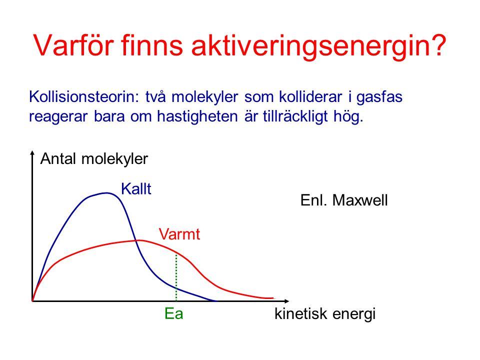 Varför finns aktiveringsenergin? Kollisionsteorin: två molekyler som kolliderar i gasfas reagerar bara om hastigheten är tillräckligt hög. Varmt Ea Ka